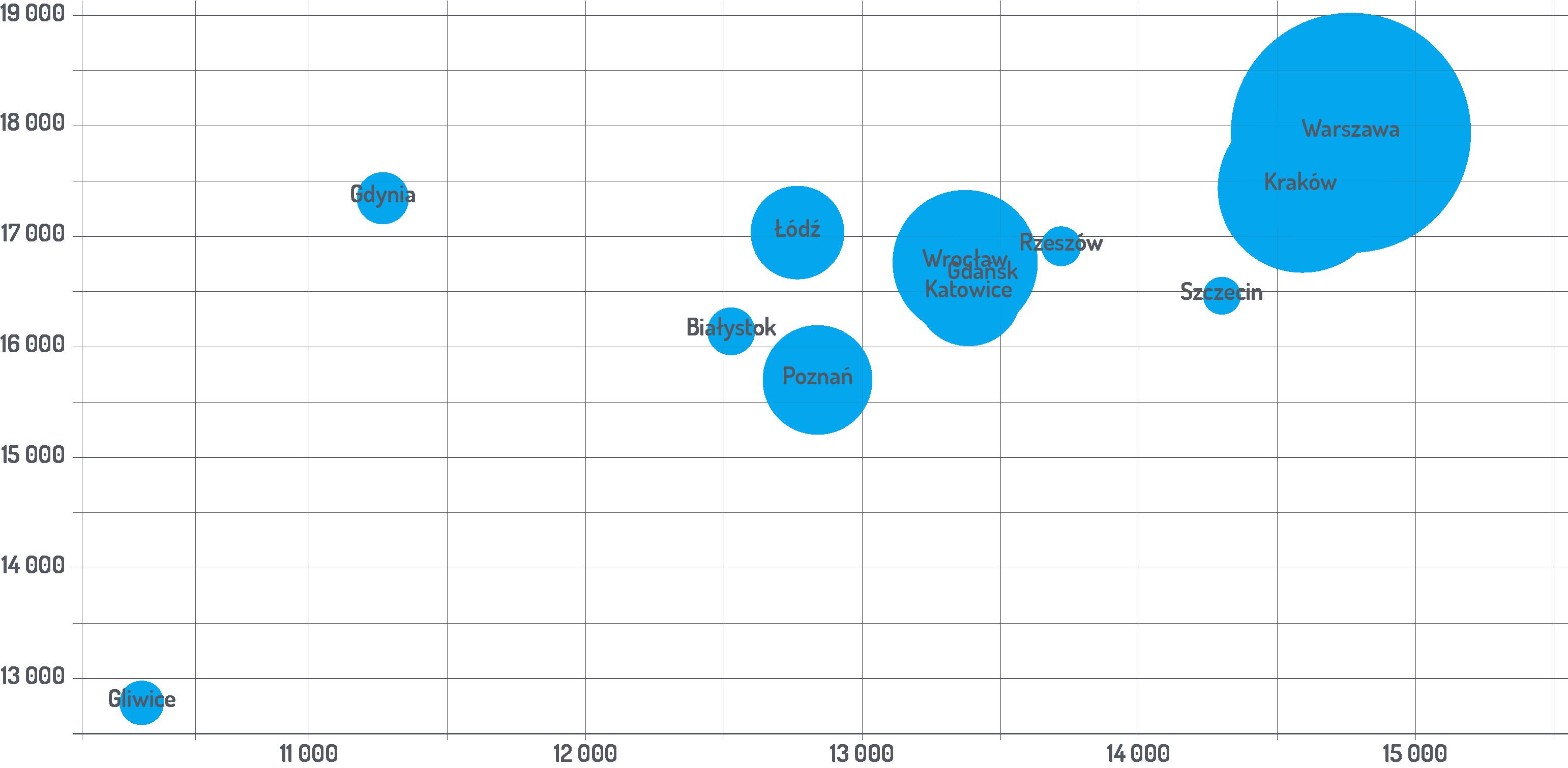 Średnie stawki w poszczególnych miastach - wykres