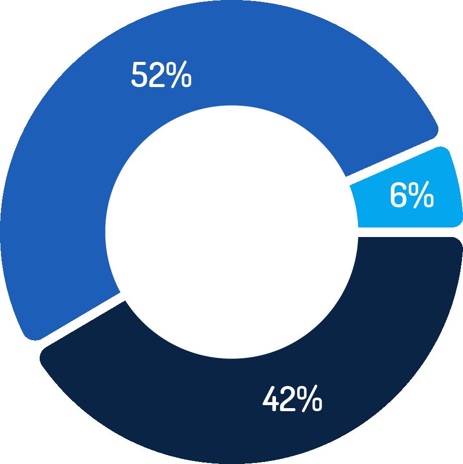 Udział ogłoszeń w zależności od doświadczenia Q1 2020 - wykres