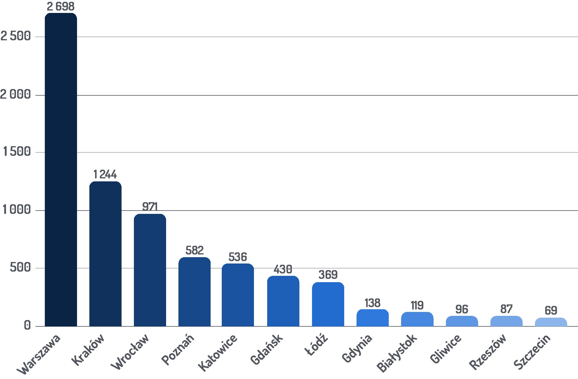 Liczba ofert w miastach - wykres