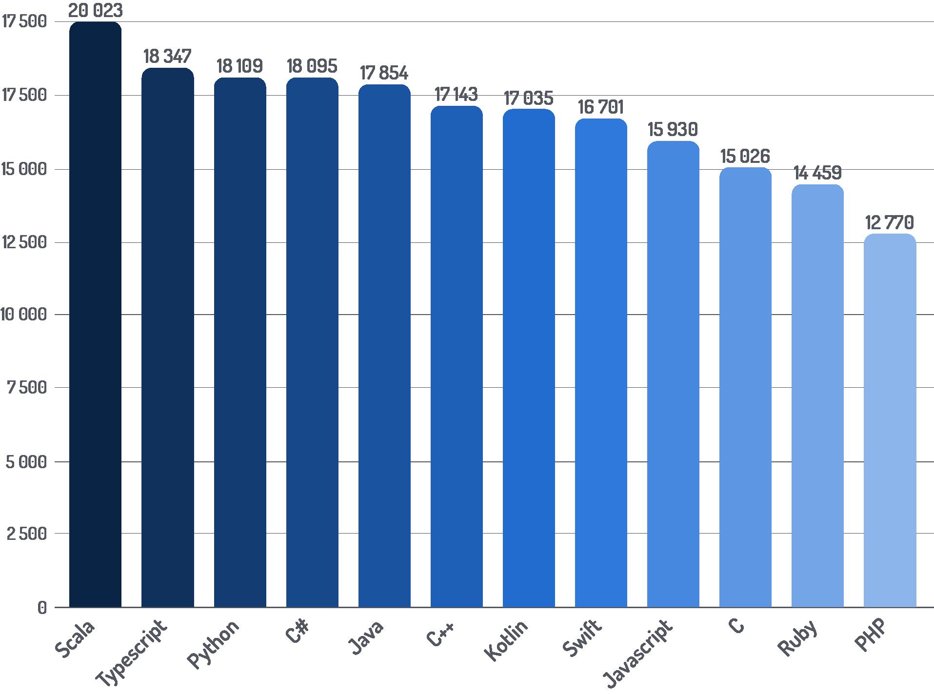 Średnie maksymalne widełki z podziałem na języki programowania - wykres