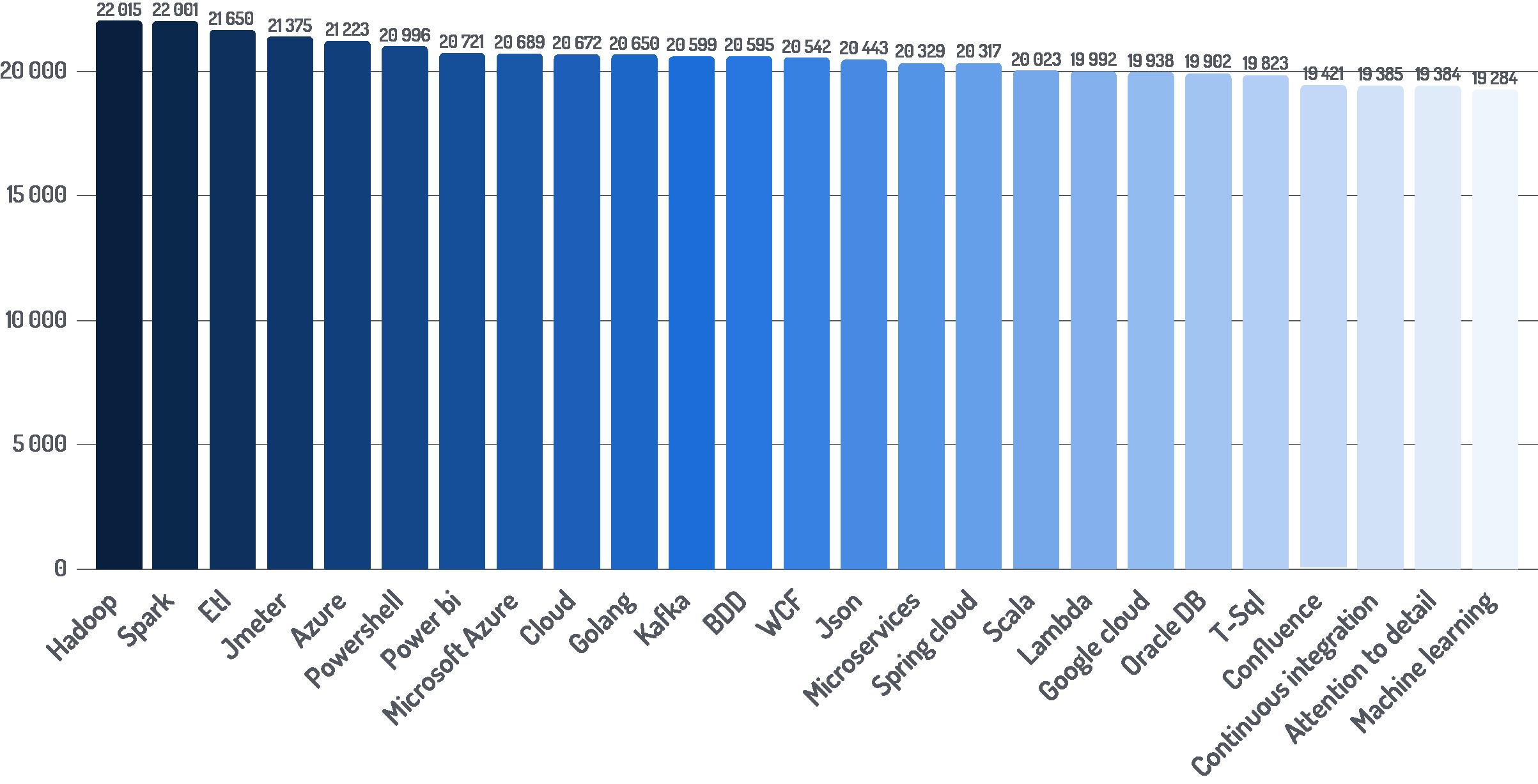 Najlepiej płatne technologie pojawiające się w ogłoszeniach - wykres
