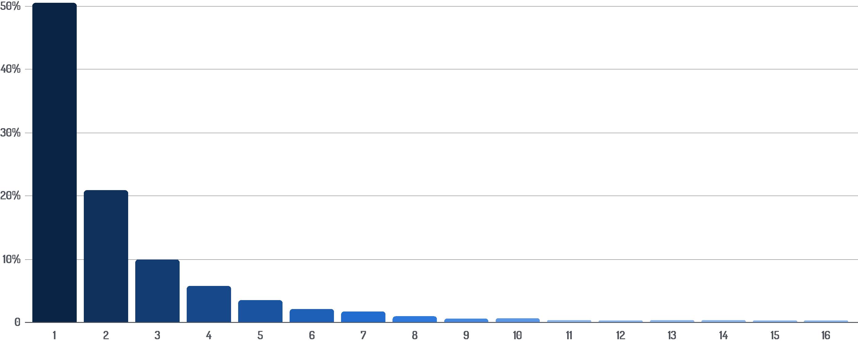Jaki % firm publikuje daną liczbę ofert jednocześnie - wykres