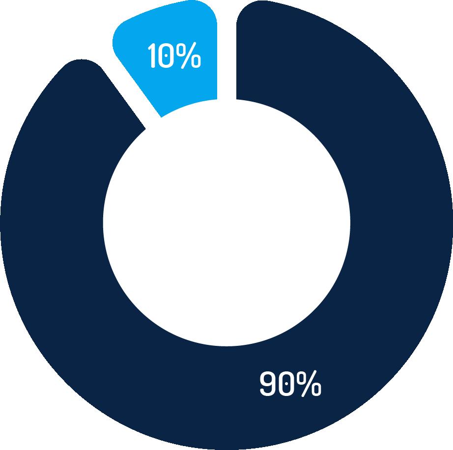 Oferty z wynagrodzeniami vs bez wynagrodzeń - wykres