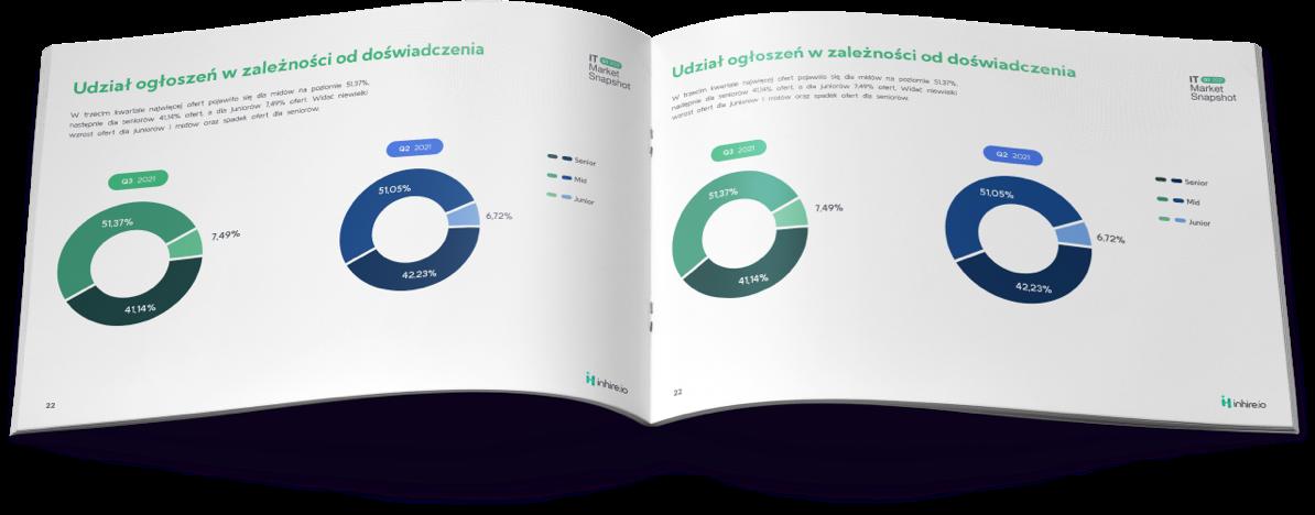 IT Market Snapshot Q3 2021